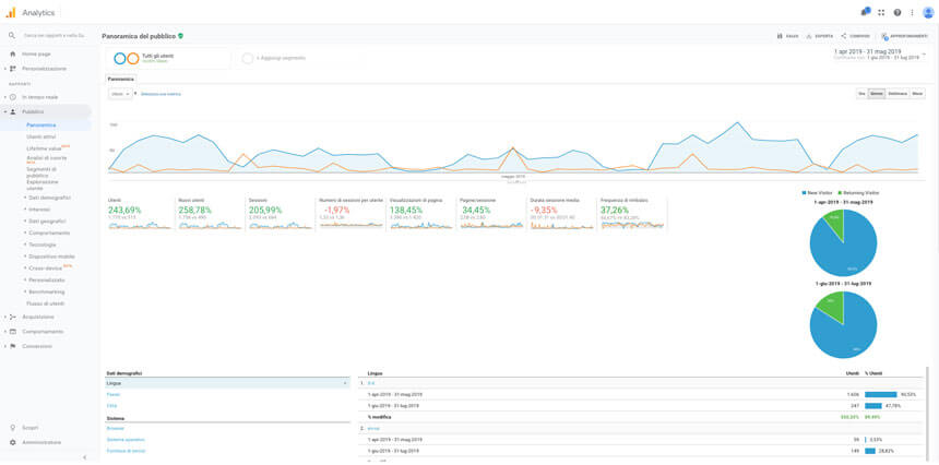 dati google analytics 2